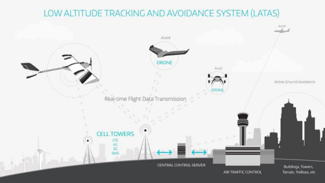 Precisionhawk S Low Altitude Tracking And Avoidance System